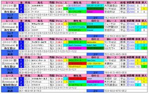 弥生賞(過去成績)2013