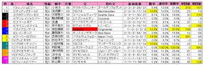 京都金杯(枠順)2010