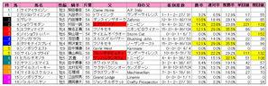 京成杯オータムH(枠順)2009