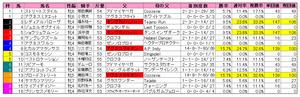 京都牝馬S(枠順)2011