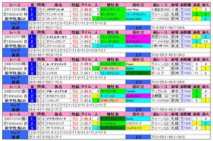 府中牝馬S(過去成績)2012