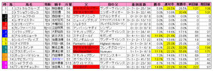 七夕賞(枠順)2009
