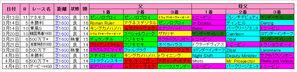 【NZT】中山芝1600m血統傾向