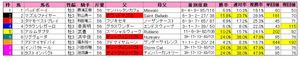 きさらぎ賞(枠順)2013