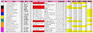 阪神カップ(枠順)2012