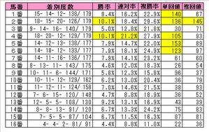 中山芝1200m(馬番成績)