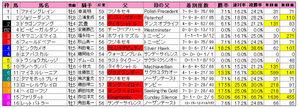 阪急杯(枠順)