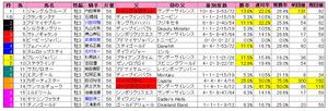 青葉賞(枠順)2012
