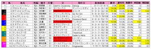金鯱賞(枠順)重2011