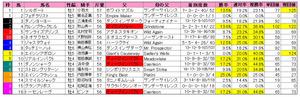 毎日王冠(枠順)2012