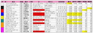 阪神JF(枠順)2009