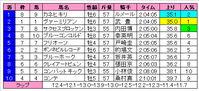 東京大賞典(結果)
