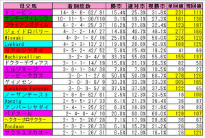 【小倉記念】小倉芝2000m母父成績