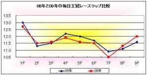 【天皇賞】毎日王冠ラップ比較