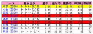 サンデーサイレンス産駒(芝1200成績)