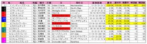 レパードS(枠順)2011