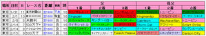 東京芝1600m血統傾向(クイーンC)