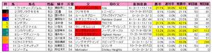 チューリップ賞(枠順)2011