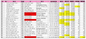 中山牝馬S(登録)2013