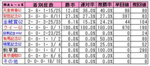 宝塚記念(前走レース別)2009