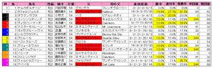 チューリップ賞(枠順)2010