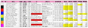 CBC賞(枠順)重馬場2011