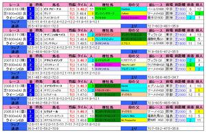 クイーンS(過去成績)2010