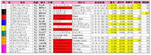 阪神JF(枠順)2012