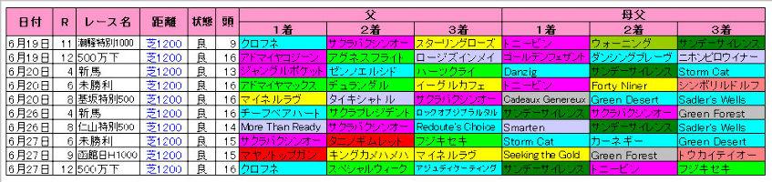 【函館スプリント】函館芝1200m血統傾向