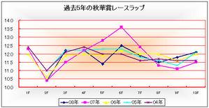 秋華賞レースラップ