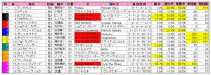 スワンステークス(枠順)2011
