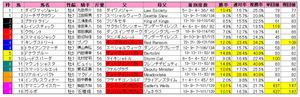 東京新聞杯(枠順)2013