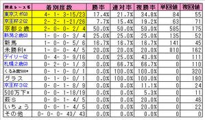 朝日杯FS(前走レース)