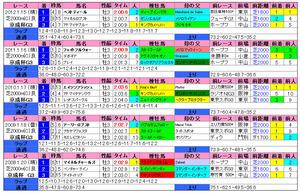 京成杯(過去成績)2013