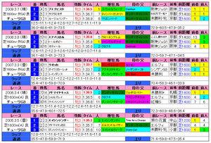 チューリップ賞(過去成績)