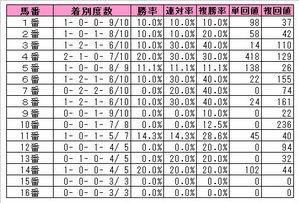 札幌記念馬番別