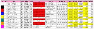 シルクロードS(枠順)2012