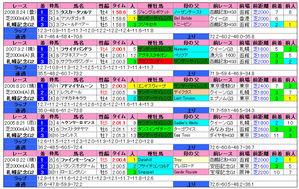札幌記念(過去成績)2009