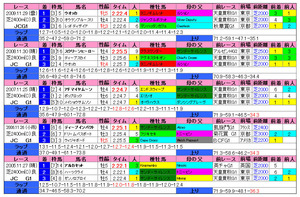 ジャパンカップ(過去成績)2010