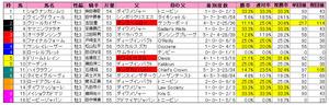 ラジオNIKKEI賞(枠順)2012