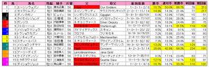 根岸S(枠順)2013