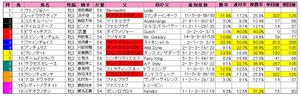 フィリーズレビュー(枠順)2012
