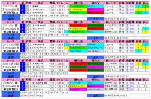東京新聞杯(過去成績)2013