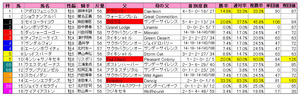 オーシャンS(枠順)2011