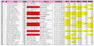 新潟大賞典(登録)2012