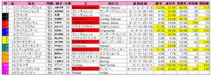 安田記念(枠順)2009