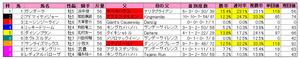 朝日CC(枠順)2011