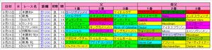 【スプリンターズS】中山芝1200m上位血統