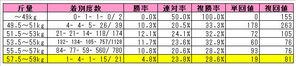 アグネスタキオン産駒(斤量別)