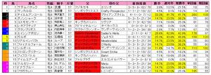 マイルCS(枠順)2012